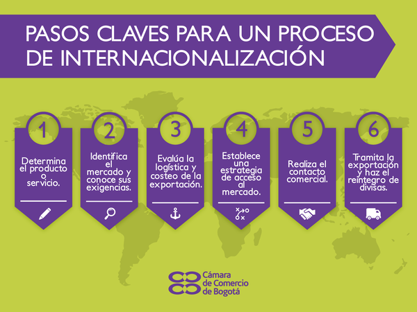 PASOS CLAVES INT
